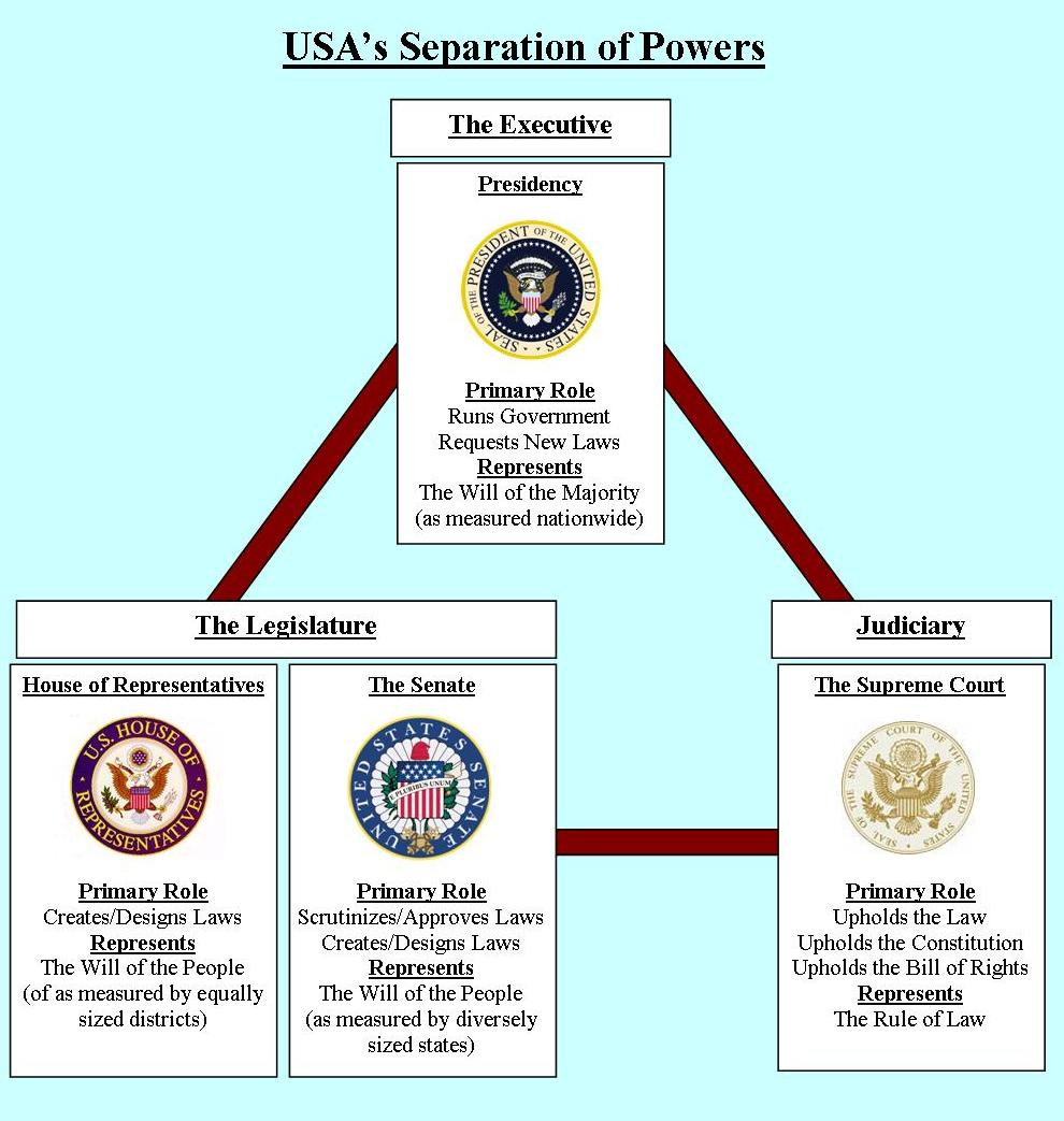 an overview of the misuse of power in the united states