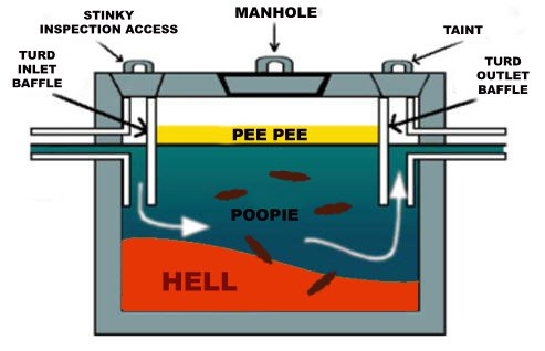 Septic tank clipart.