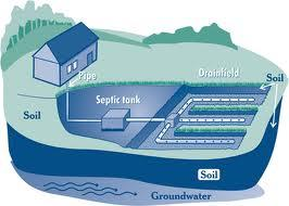 septic drainfield clipart from Septic.