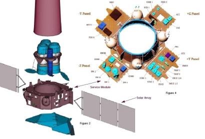 ESA Science & Technology: Service Module.