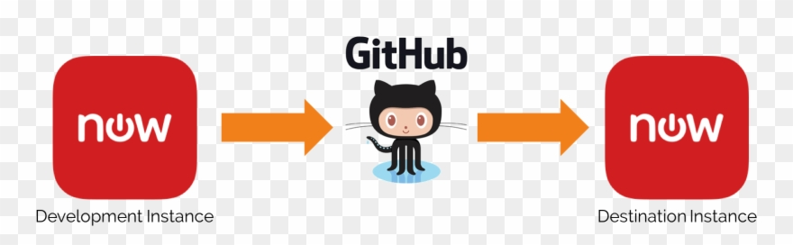 Integrating Servicenow With Github.