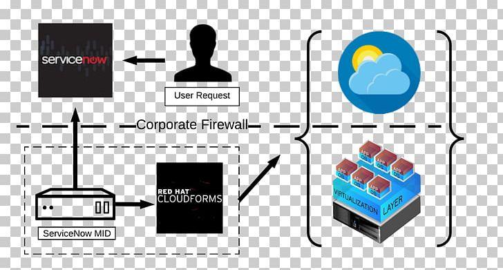 CloudForms Service Catalog ServiceNow IT Service Management.