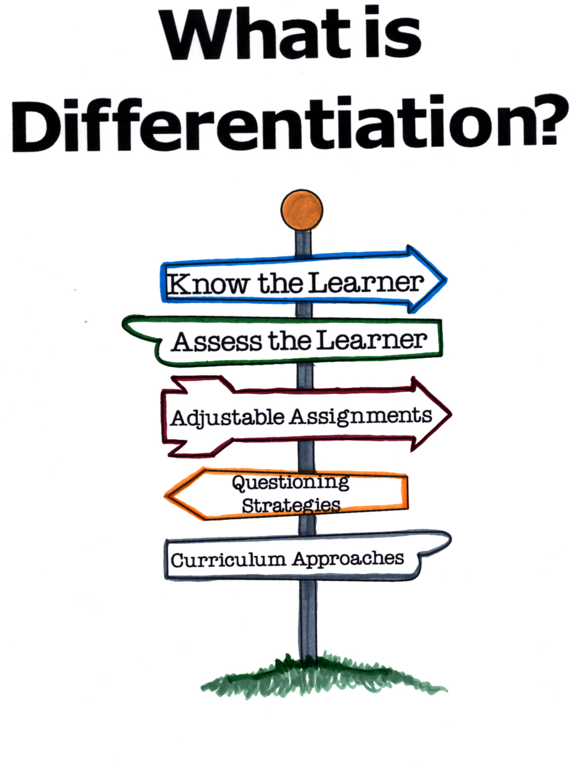 Differentiated Instruction Clipart.