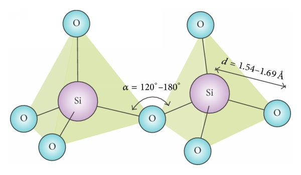 Ideal representation of silicon dioxide; the oxygen joining two.