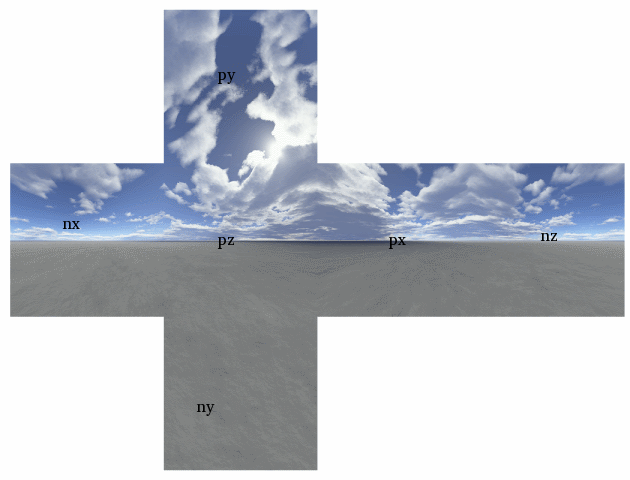 Where can you find skybox textures?.