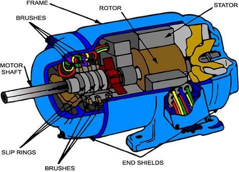 Why sliprings are provided in an induction motor?.