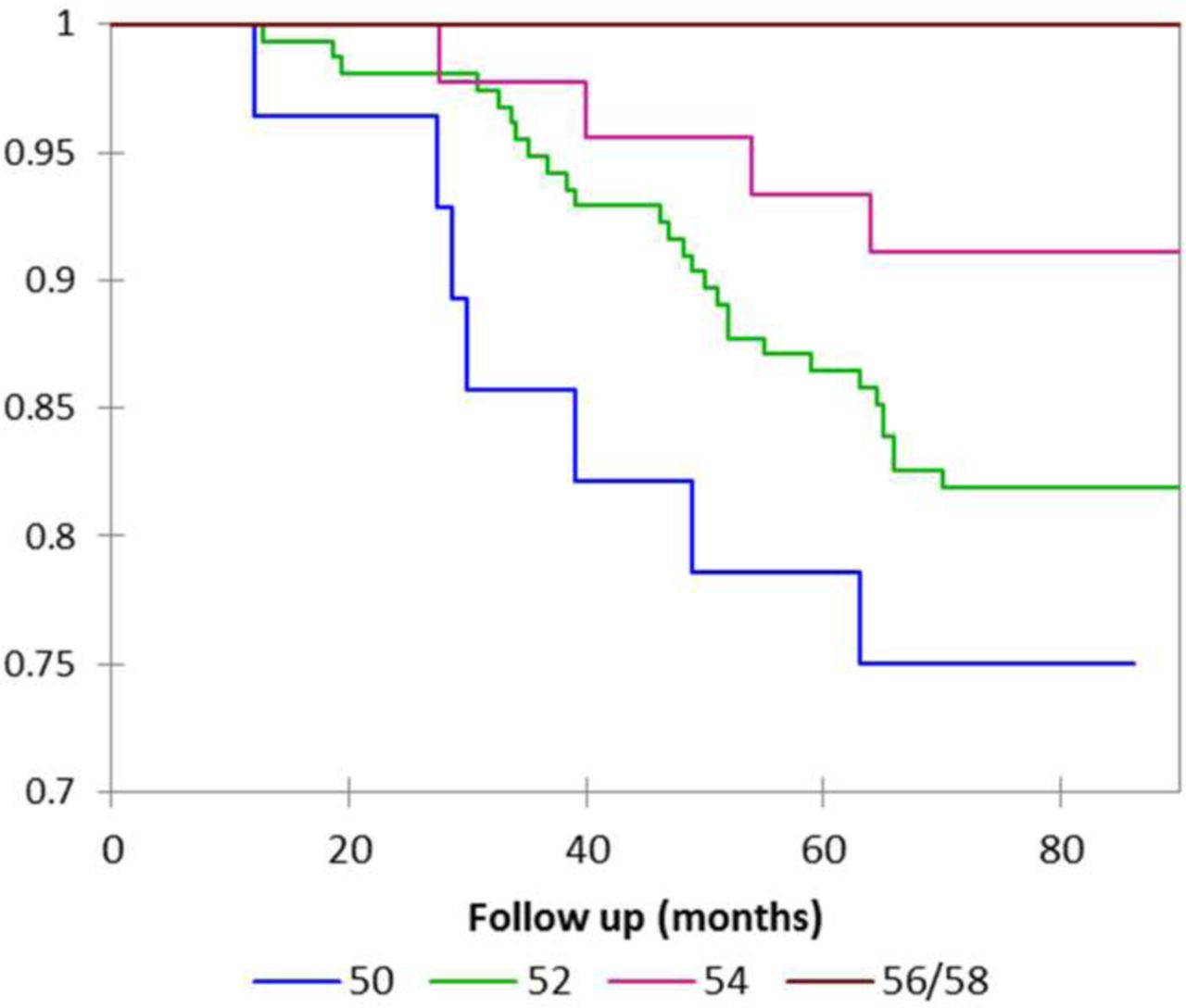 Retrospective cohort study of the performance of the Pinnacle.