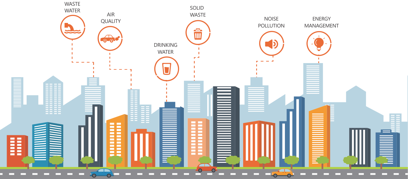 HD Smart Cities Platform For Monitoring.