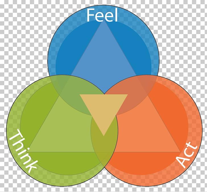 Emotional intelligence Thought Feeling Empathy, behavioral.