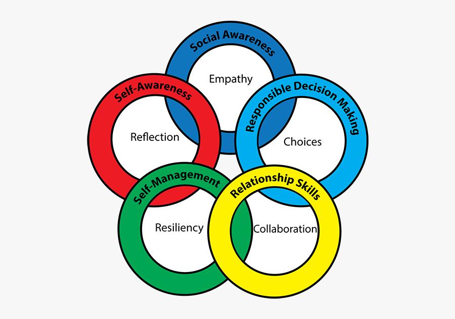 Social Emotional Learning Social Skills Clipart , Free.