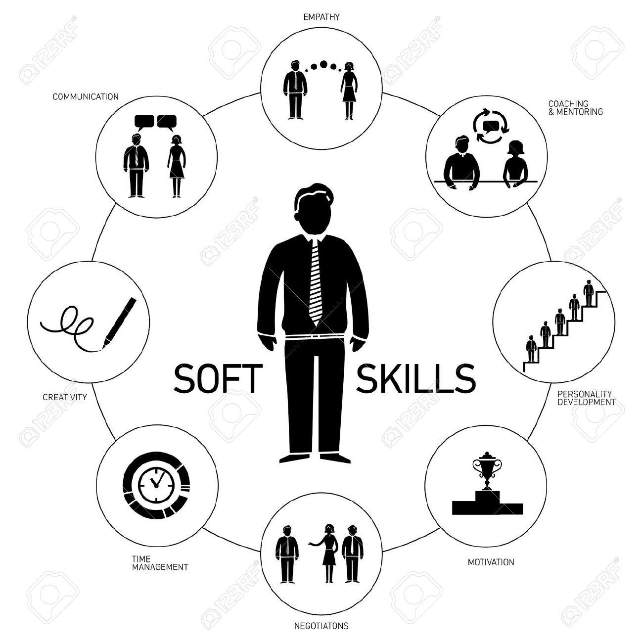 skill: Soft skills vector.
