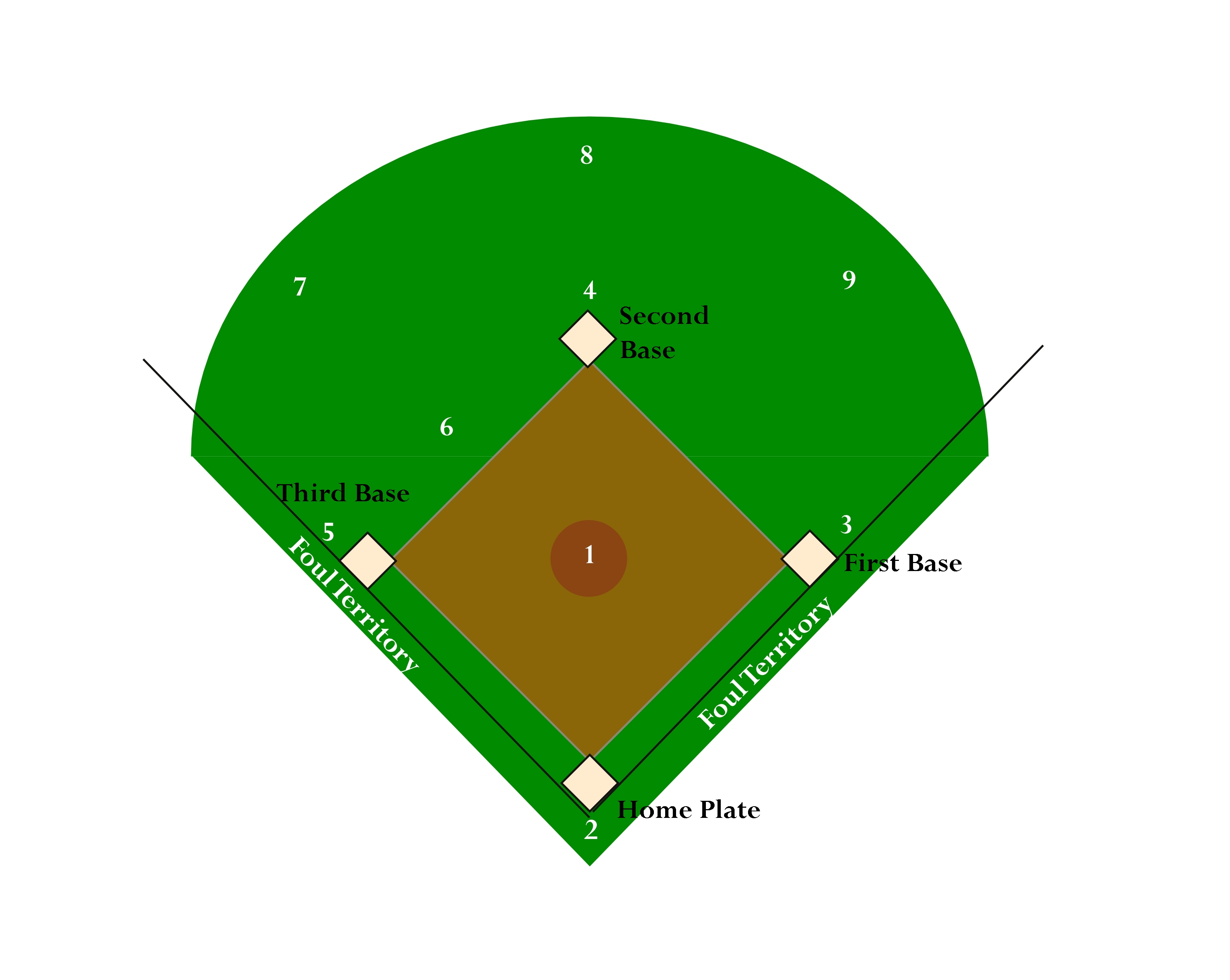 Free Softball Field Cliparts, Download Free Clip Art, Free.