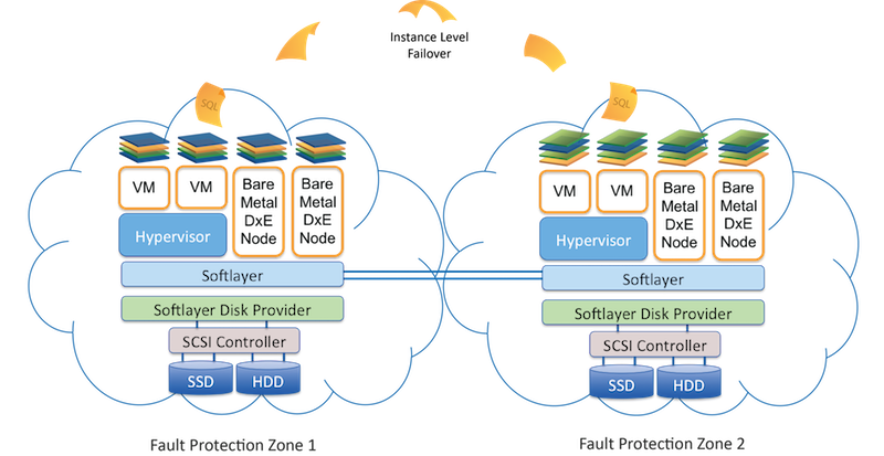 Cloud Deployment Model.