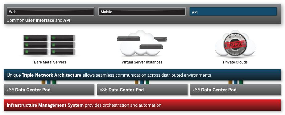 Cloud Servers & Cloud Server Hosting.