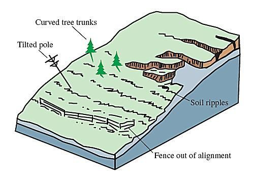 Different Forms and Sizes of Landslides.