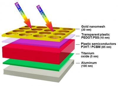 Nanostructured 'sandwich' boosts solar.
