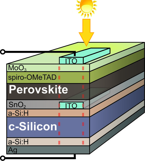 perovskite/silicon tandem solar cell achieves record efficiency.