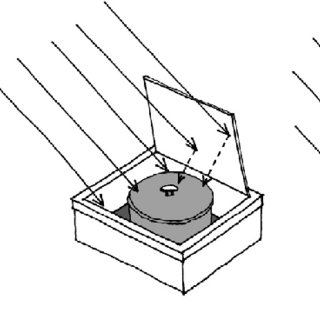Categories of solar cookers: (a) panel, (b) box and (c.