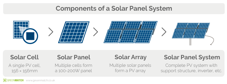 The Best Solar Panels For Your Home (2019).