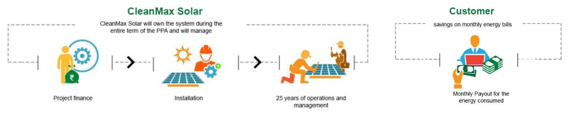 Solar Energy Solutions.