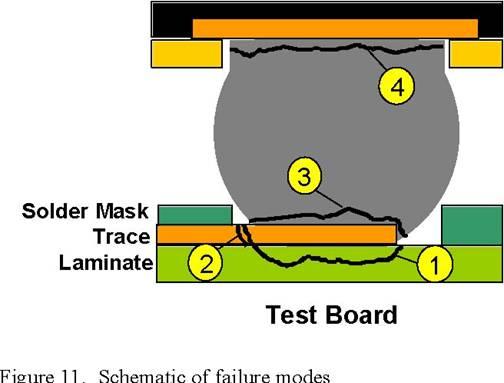 工作) 4 failure modes of solder joints crack in Bending @ ケンタの.