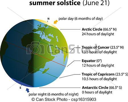 Solstice Vector Clipart Illustrations. 169 Solstice clip art.