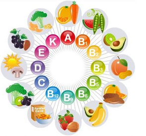 An overview of vitamins: Water soluble vs Fat soluble. Why do we.