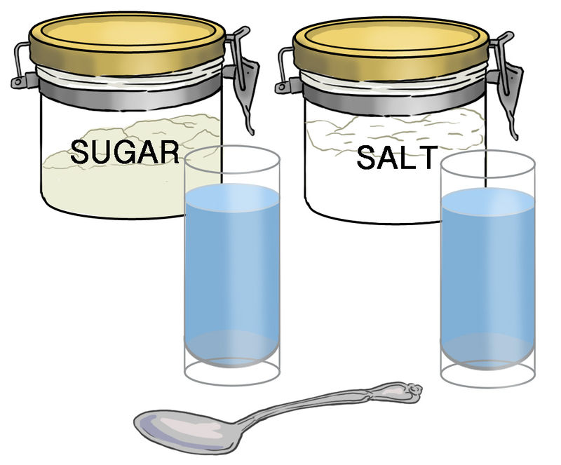 Solubility ( Read ).