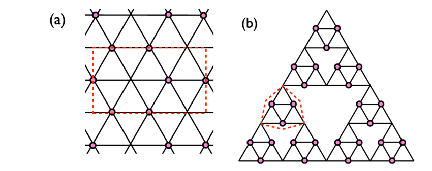 Color online) Vertex covering for (a) a triangular lattice.