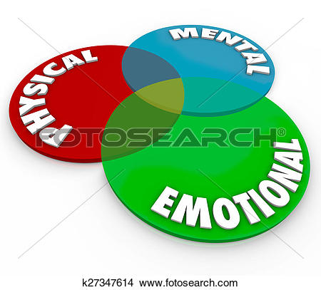 Drawings of Physical Mental Emotional Well Being Health Total Mind.