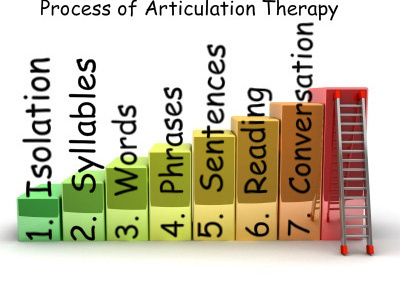 Teaching Speech Sounds: The Process of Articulation Therapy.