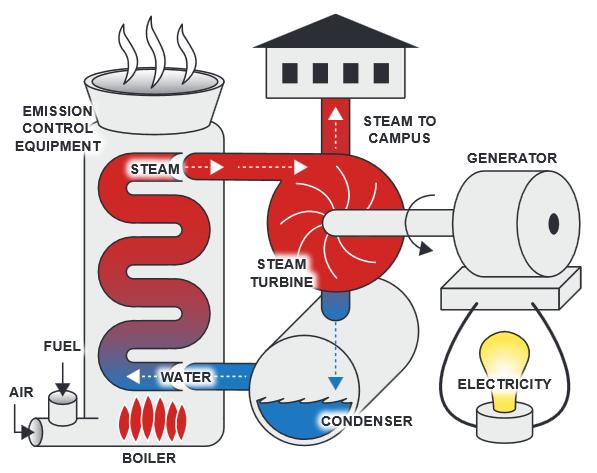 Next Steps On Ashland Biomass Project.