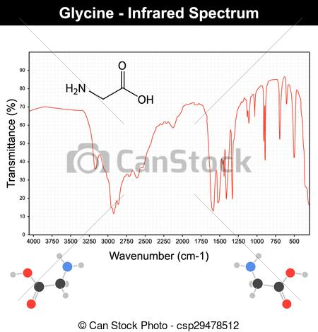 Vector Clip Art of Infrared spectra of glycine.