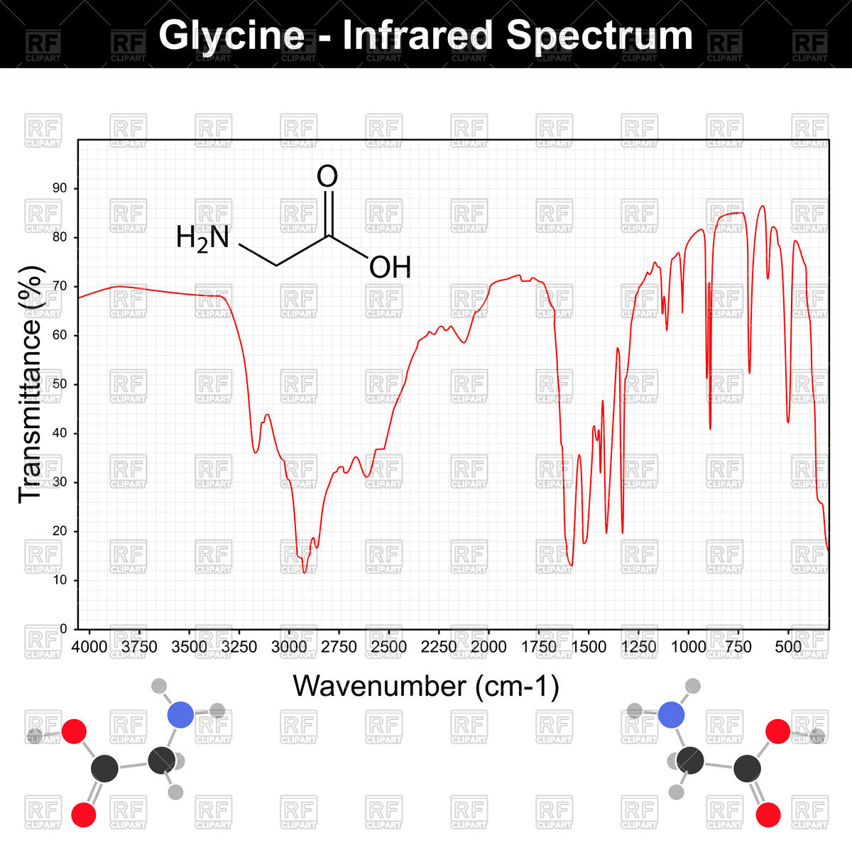 Infrared spectra example on grid Vector Image #86693.