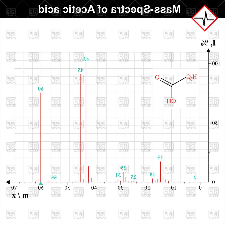 Hd Spectra Of Acetic Acid Scientific Schedule Vector Clipart.