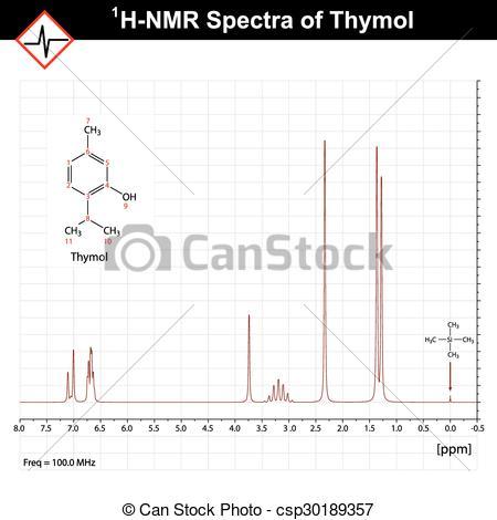 Clipart Vector of NMR spectrum example, thymol 1h.