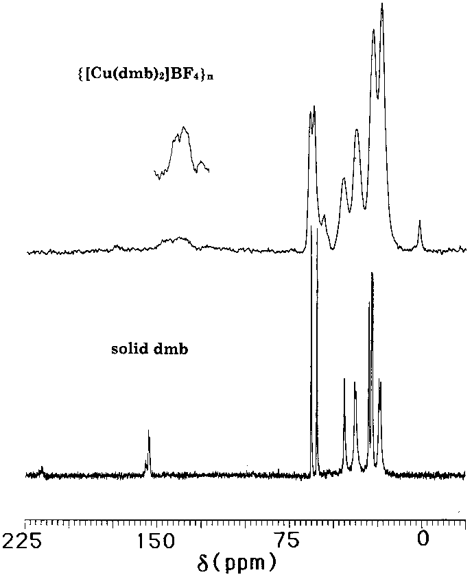 Download Free png Comparison of the MAS solid state 13 C NMR.