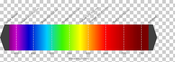 Light Visible spectrum Wavelength Color Electromagnetic.