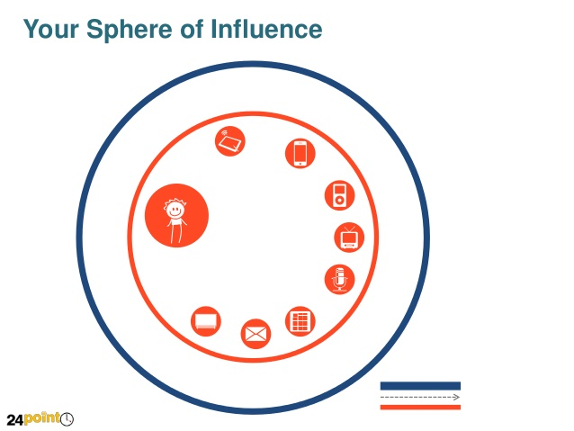 Your Sphere of Influence.