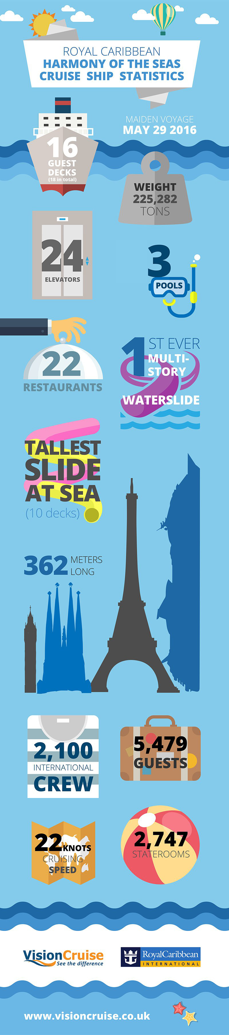 How Big is Harmony of the Seas? See our infographic to find out!.