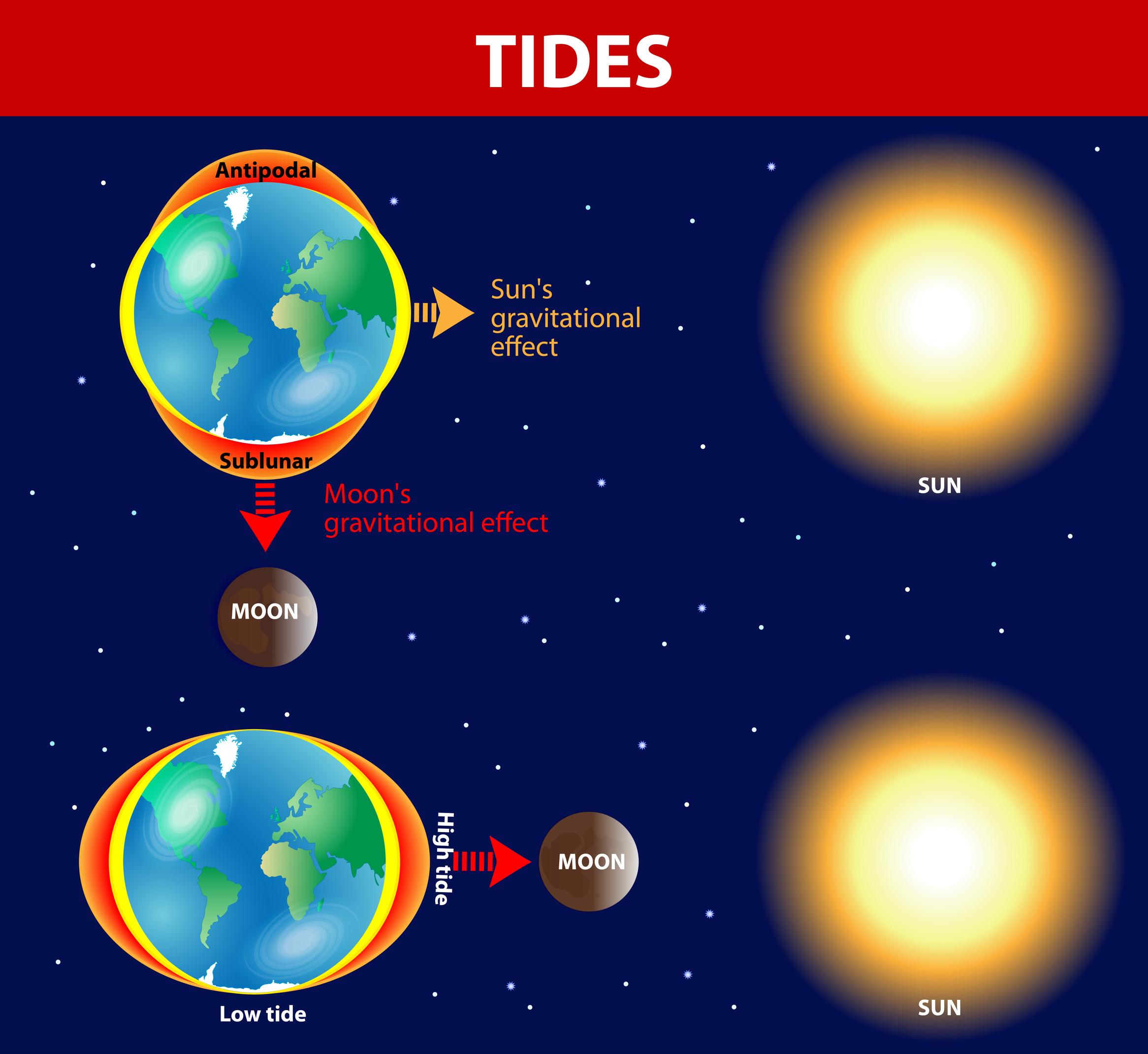 Tides.