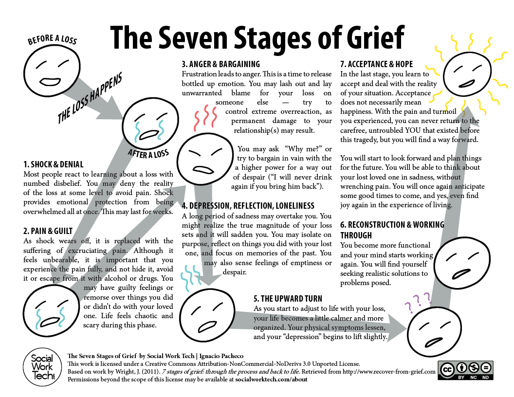 The Seven Stages of Grief.
