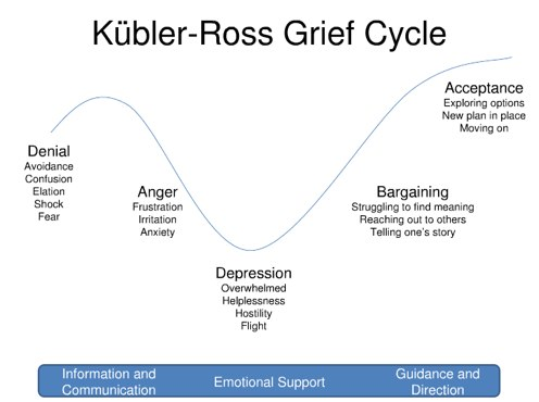 The 5 Stages of Grief after Death.