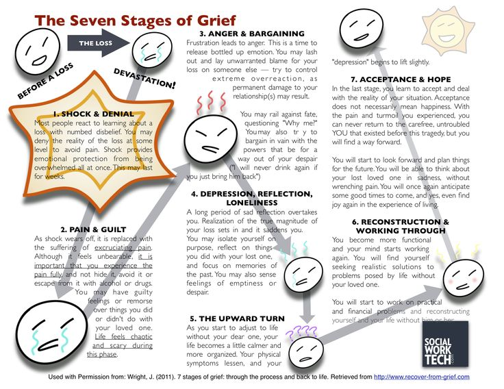 25+ best ideas about Stages Of Grief on Pinterest.