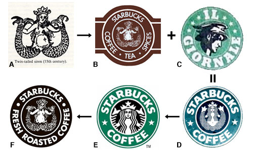 The Changing Face of Starbucks: The History of the Logos.