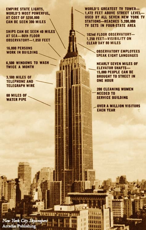 1000+ ideas about Empire State Building on Pinterest.
