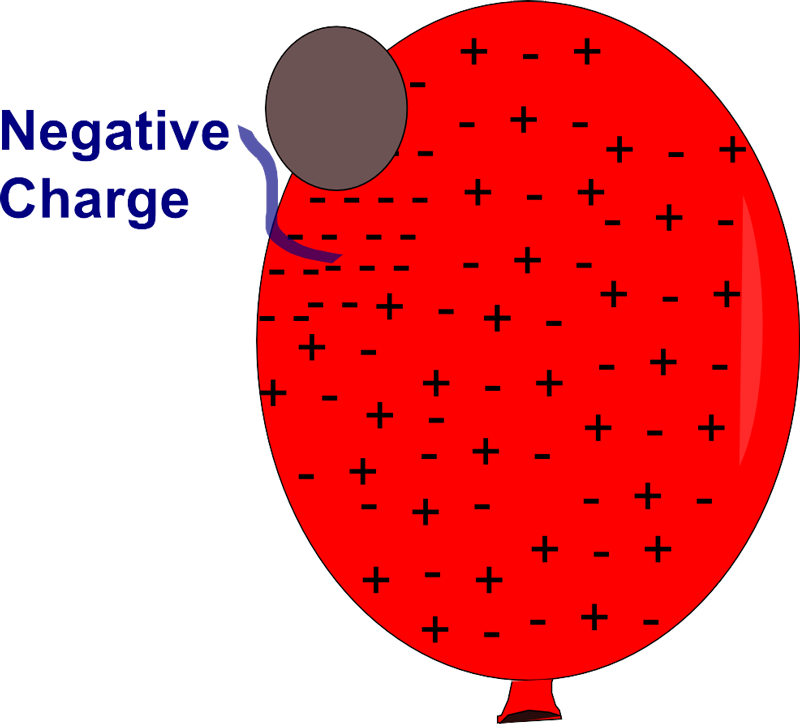 Free Clipart: Balloon Static Electricity.