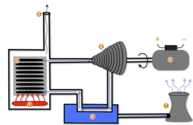 Steam Energy.