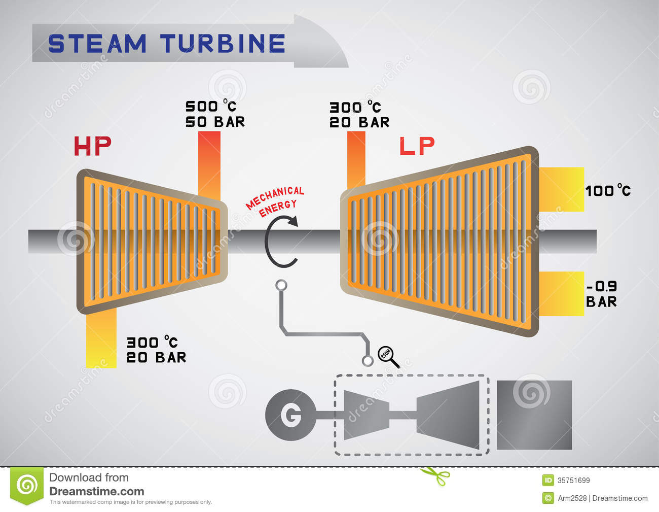 Steam Turbine Royalty Free Stock Images.