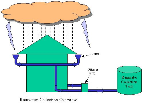 1000+ images about Modular Rainwater Harvesting on Pinterest.